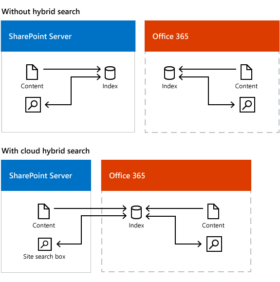 Cloud Hybrid Search Architecture